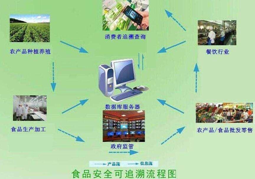基于工业级4G路由器食品溯源无线监测解决方案