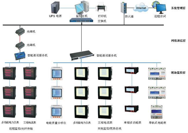 智能电力仪表的能效监控